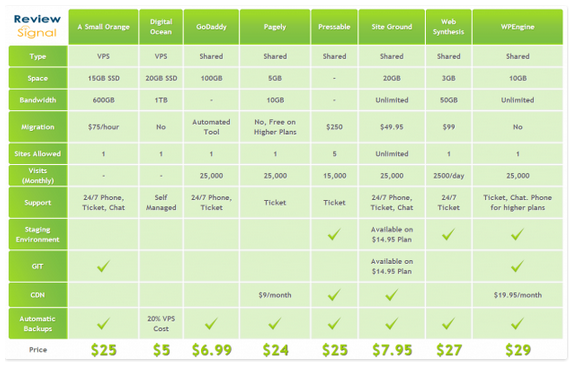WordPress Hosting Comparison