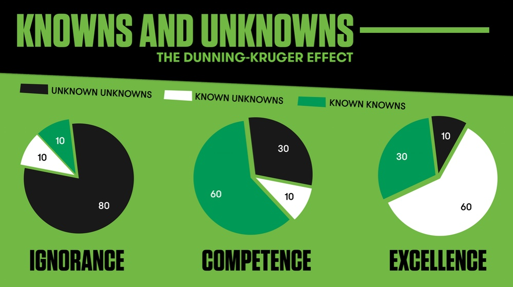 Dunning Kruger Effect The Great Unknown The Garage