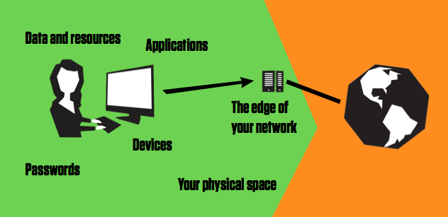 6 Strands Of It Protection For A More Secure Network - The Garage