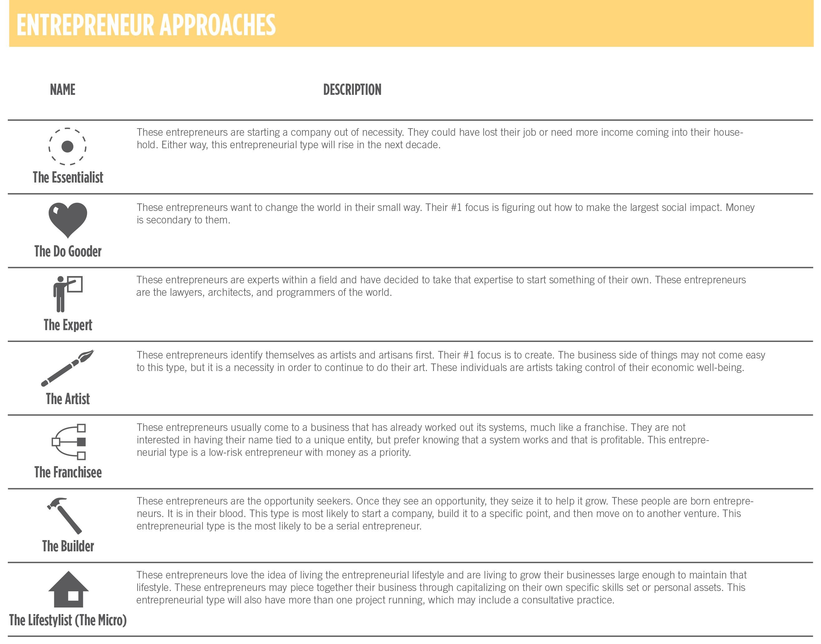 Figure 5.5-Entrepreneur Approaches