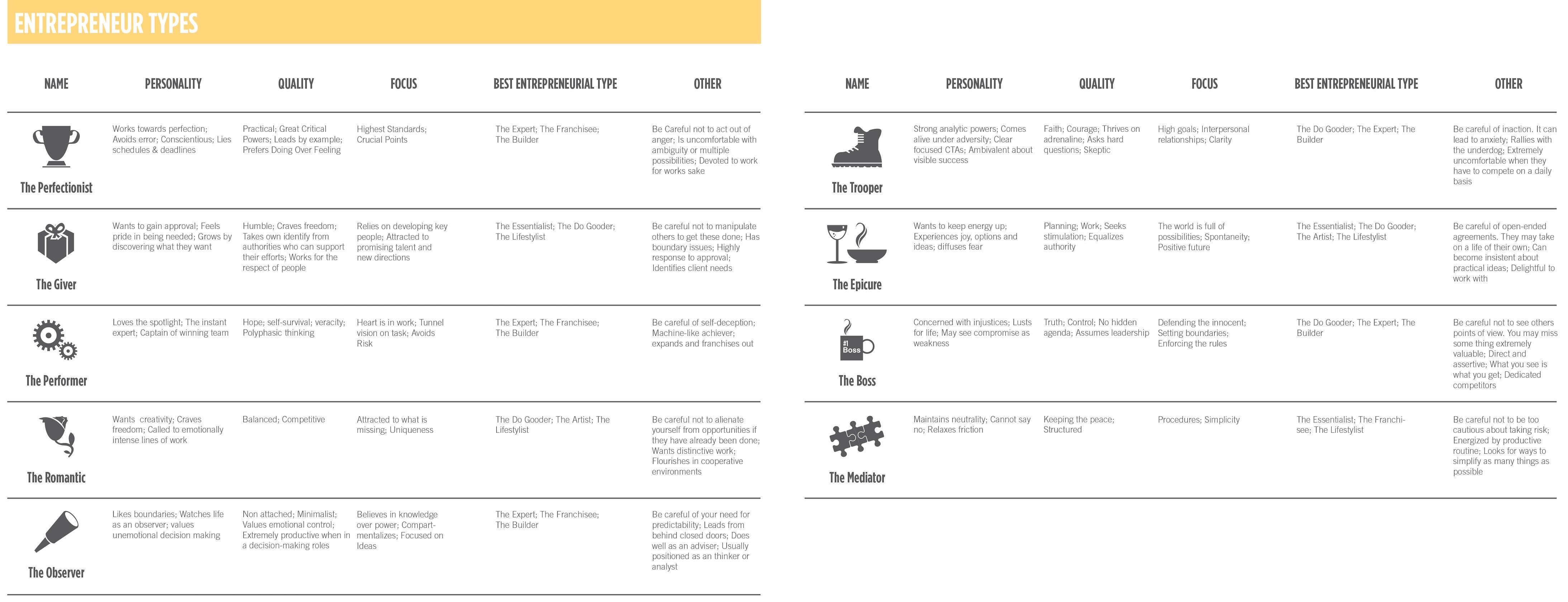 Figure 5.3-Entrepreneur Types