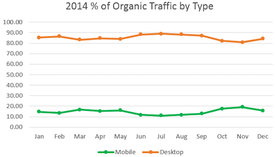 This graph separates that organic traffic by mobile and desktop referrals.