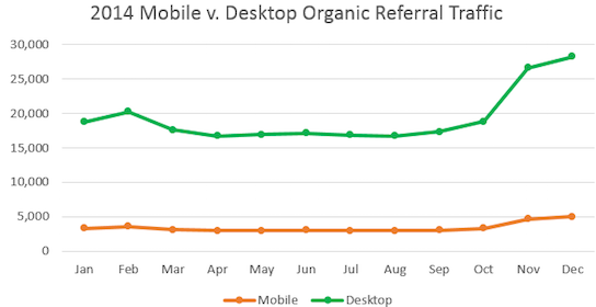 This graph highlights what percentage of your organic referral traffic comes from mobile or desktop search queries.