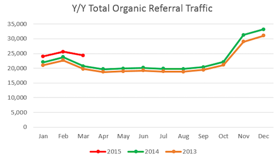 This image shows total organic traffic year to year.