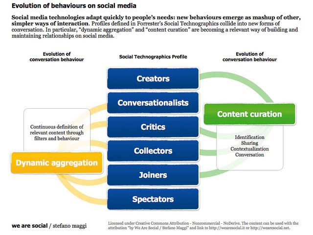 Social aggregation for increasing social media engagement