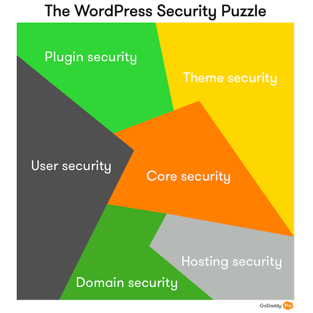 Puzzle graphic to illustrate different elements of WordPress security