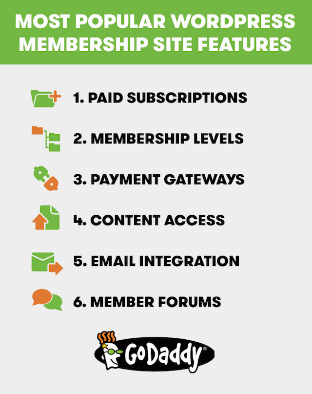 Infographic: Most Popular WordPress Membership Plugin Features