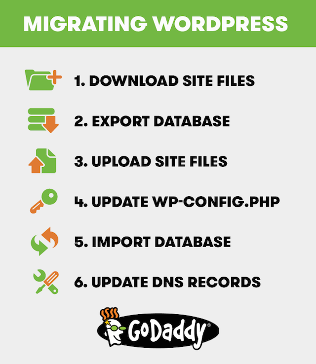 6 steps for migrating wordpress