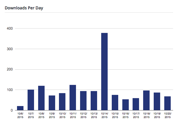 WordPress Theme Downloads Per Day in Bar Graph