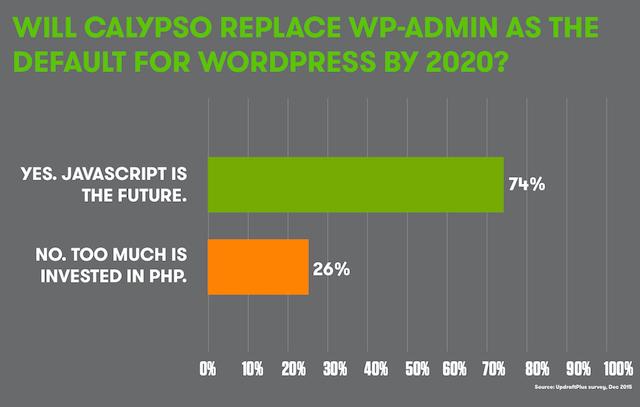 Will Calypso Replace WP-Admin