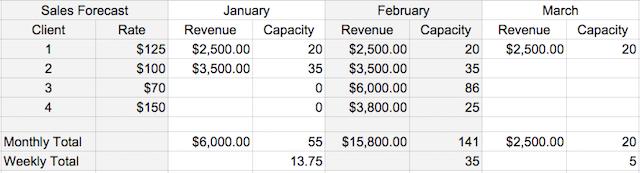 Sample Sales Forecast