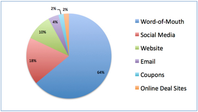 Word-of-Mouth Marketing Statistic