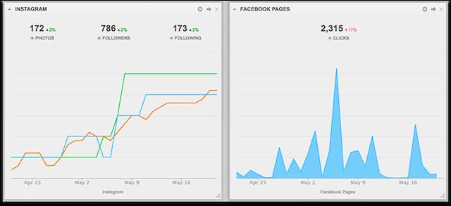 Cyfe Social Campaign Monitoring