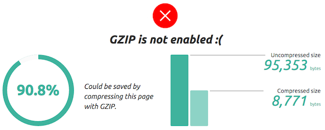 Gzip Compression Not Enabled Message