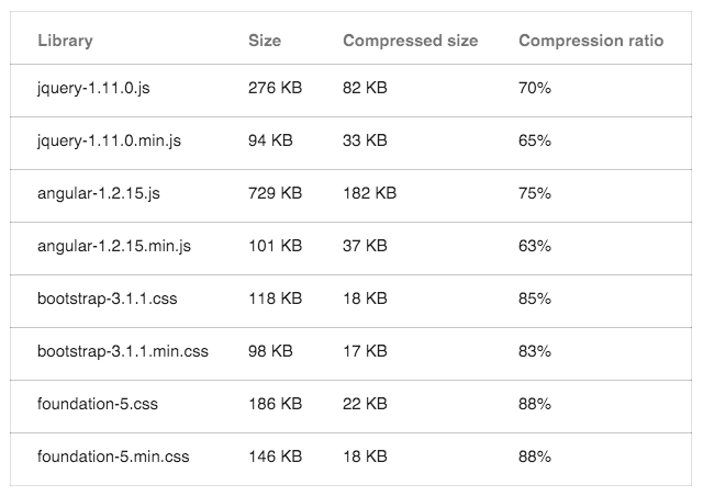 Gzip Compression Sample Size Reductions