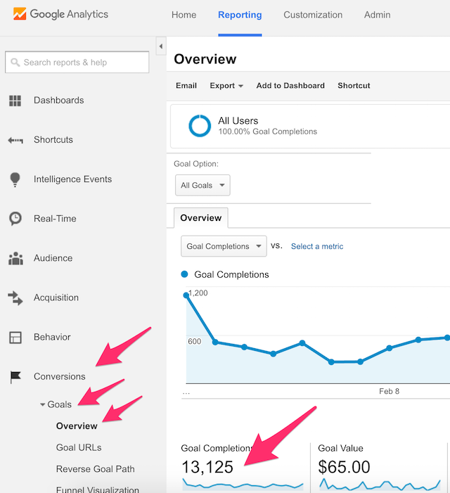 how to use google analytics to increase traffic