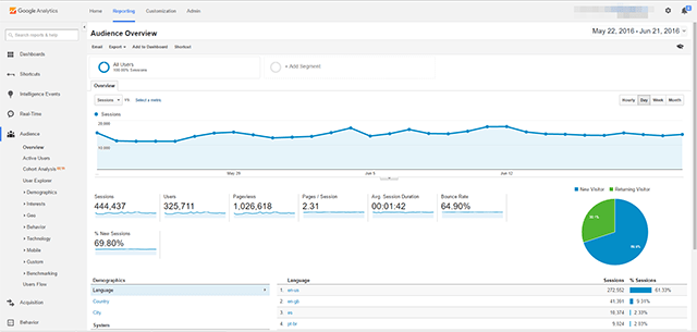 Traffic Graphs in Google Analytics