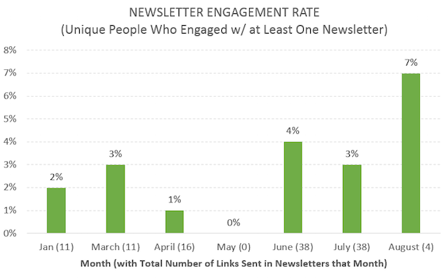 Email Experimentation Engagement Rate
