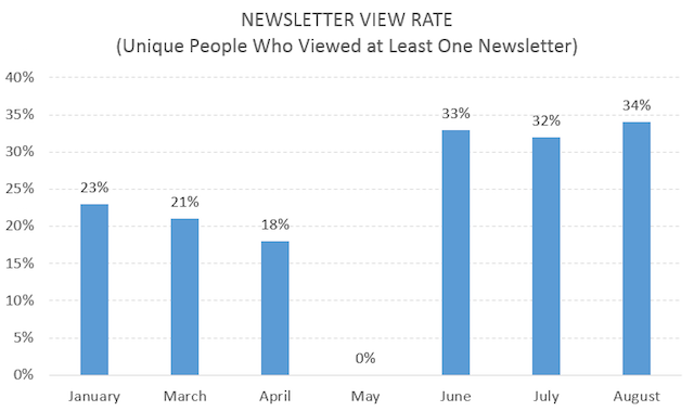 Email Experimentation View Rate