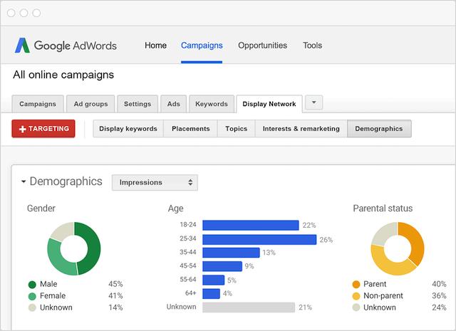 Google AdWords Display Ads
