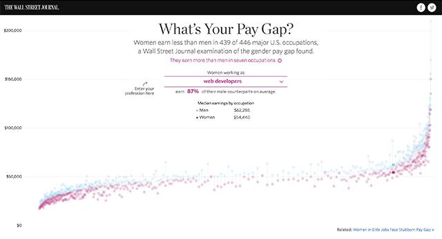 Gender Equality Pay Gap