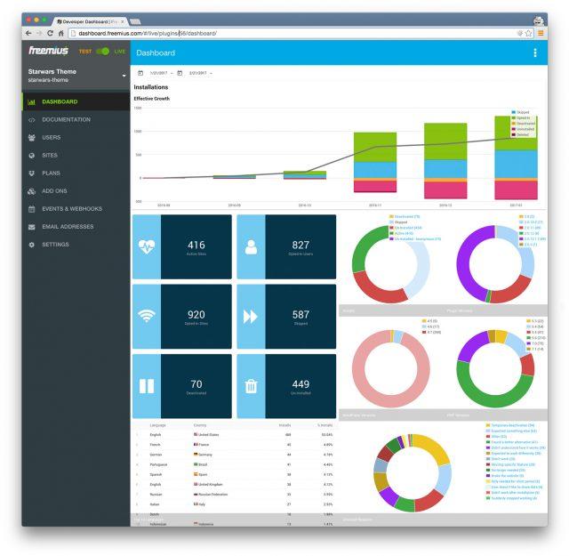 Usage Tracking Freemius Dashboard