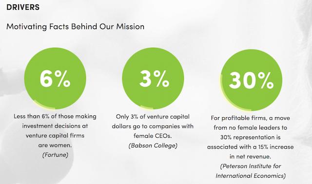 Venture Capital Firms WE Capital