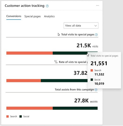 Customer Action Tracking Dashboard Example