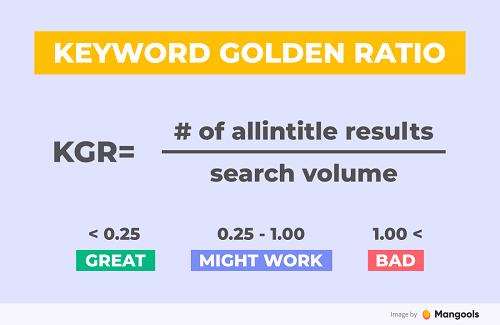 Graphic showing keyword golden ratio