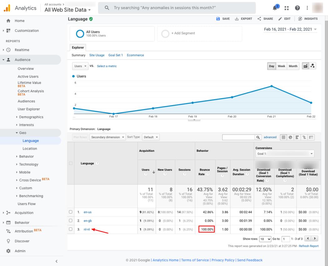 Website Optimization Chart