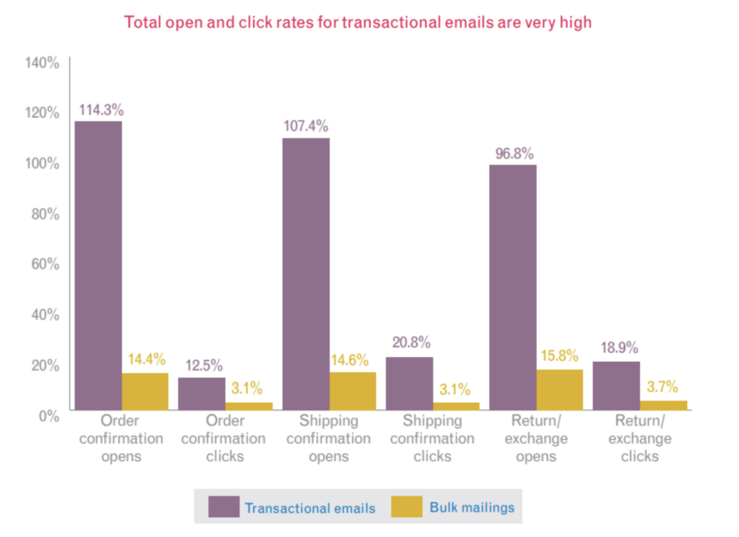 Transactional email open click rates