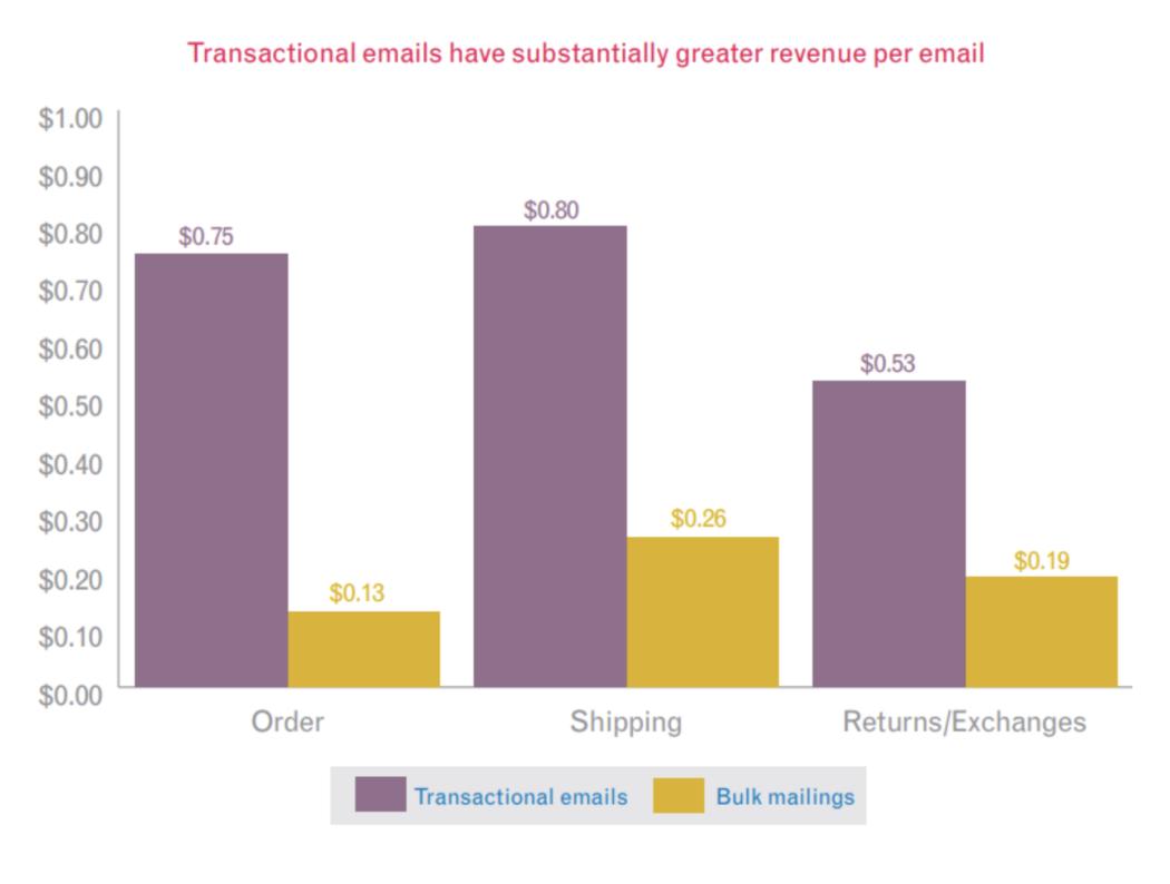 Transactional emails revenue