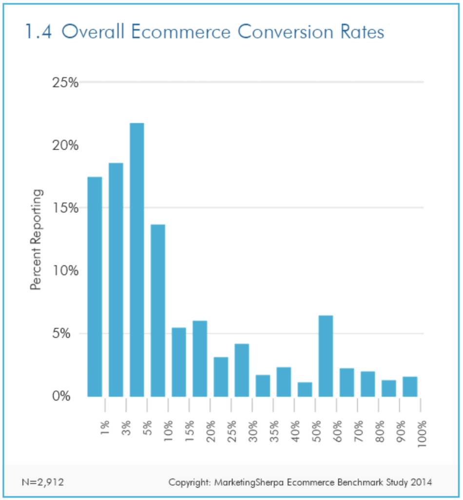 Overall ecommerce conversion rates