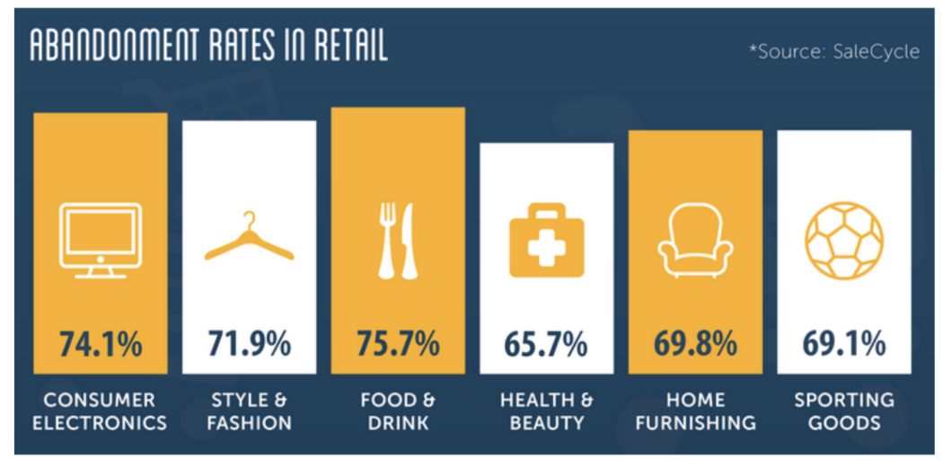 Abandonment rate in retail