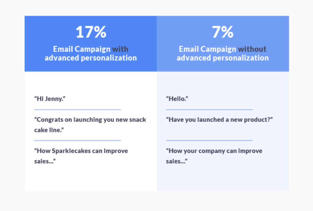 Email campaign rates