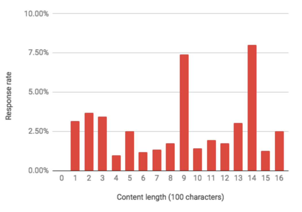 Response rate per content length
