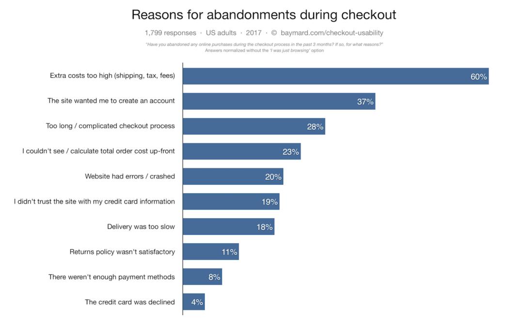 Cart abandonment graph
