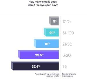 Generation Z emails