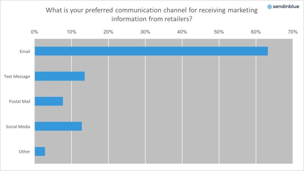 Chart - millenials email