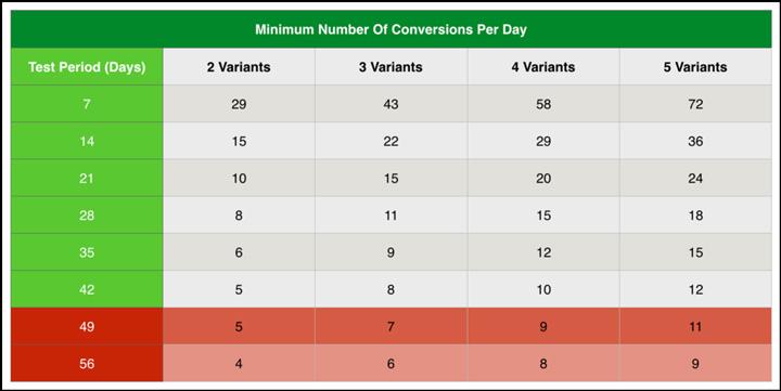 min conversions per day