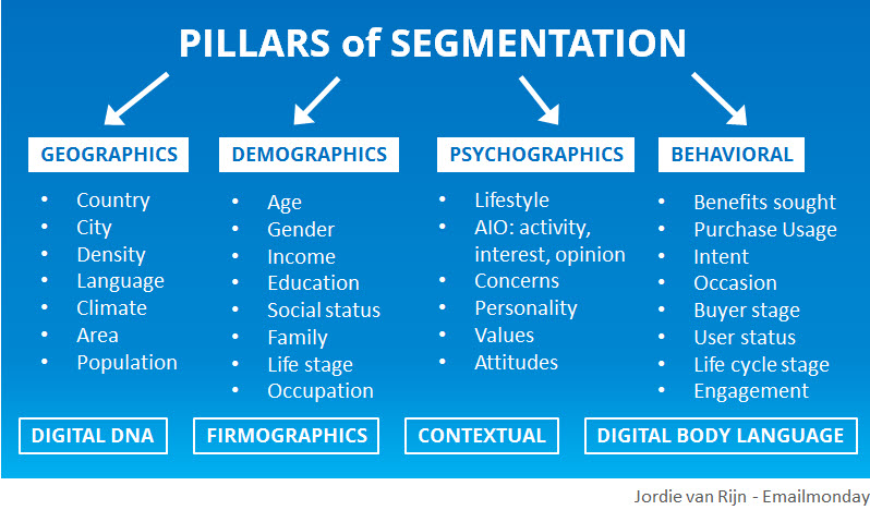 Pillars of segmentation