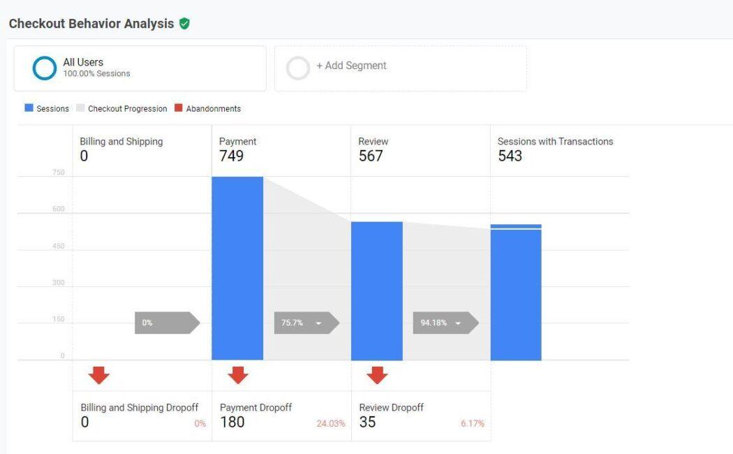 Google Analytics WooCommerce