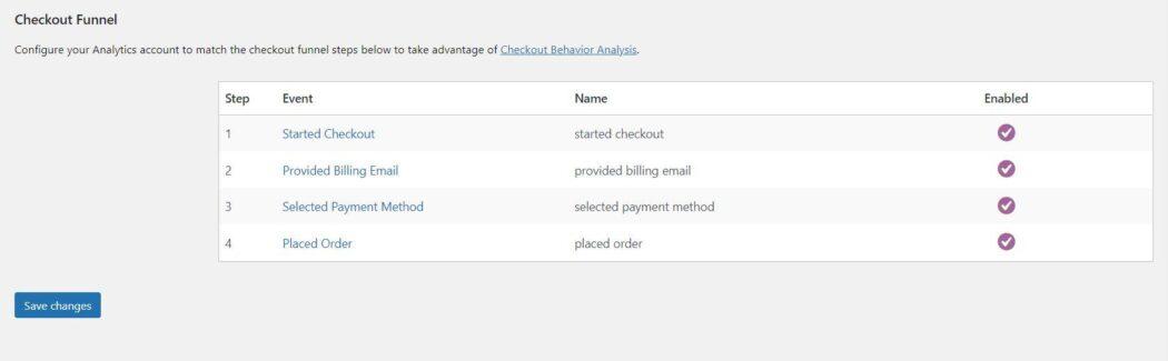 Google Analytics WooCommerce Funnel