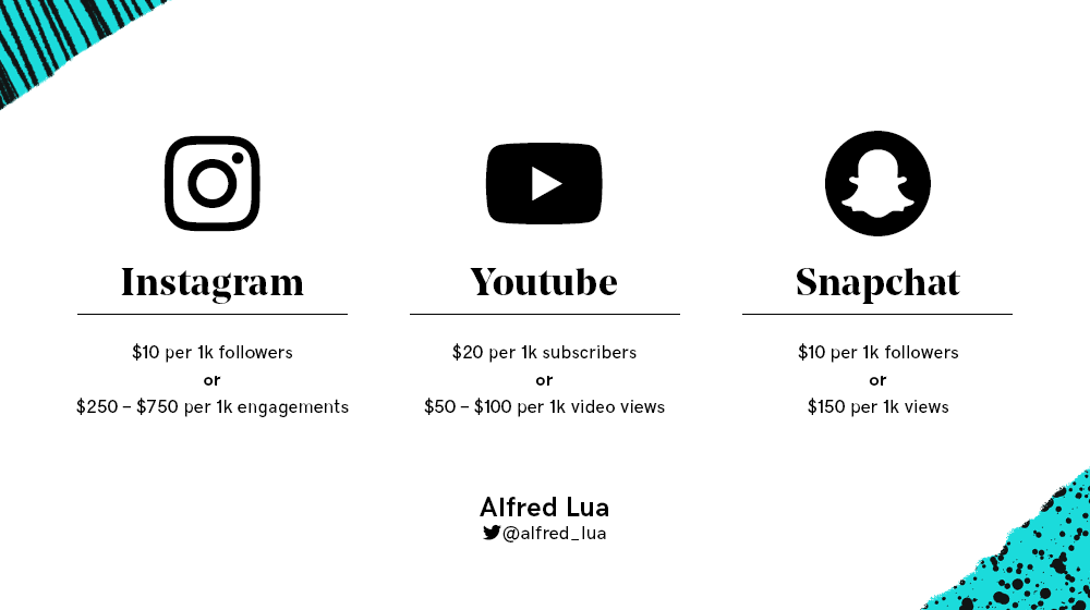 how much do influencers charge by platform