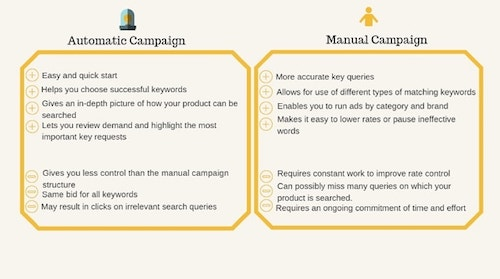 Amazon Targeting Comparison Automatic Vs Manual Campaigns