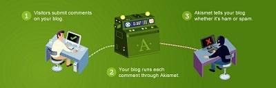 Best WordPress Plugins Akismet