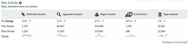 Bing Webmaster Tools Activity