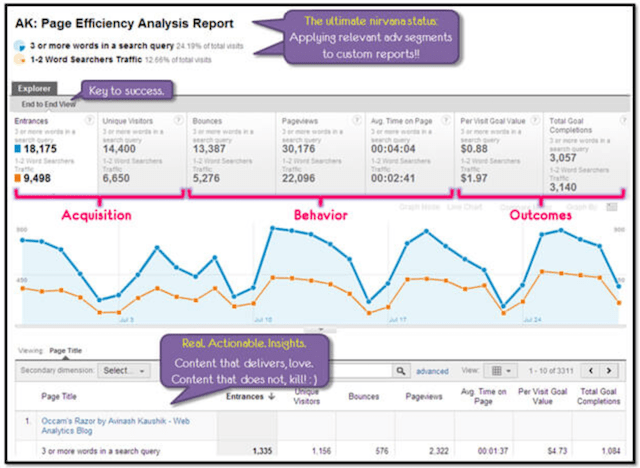 Business Consultant Google Analytics