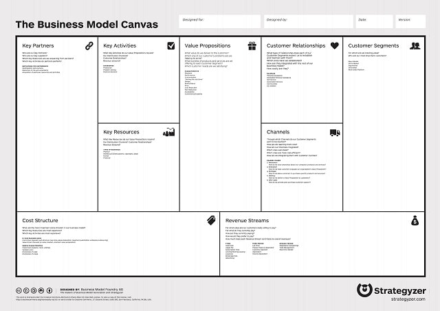 Business Model Canvas General