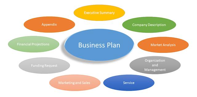 Business Plan Advice Elements